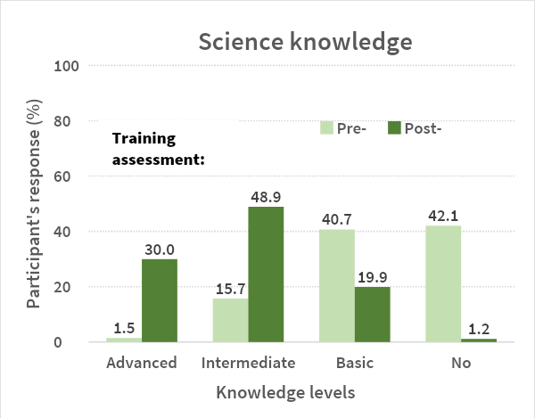 Participants' responses pre- and post- training on science knowledge gained