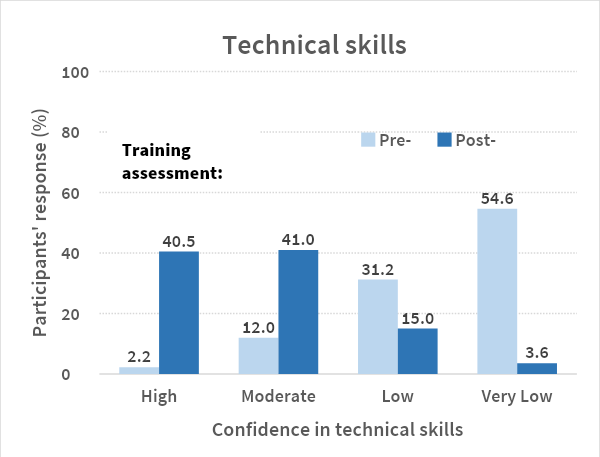 Participants' responses on confidence gained in technical skills pre- and post- training
