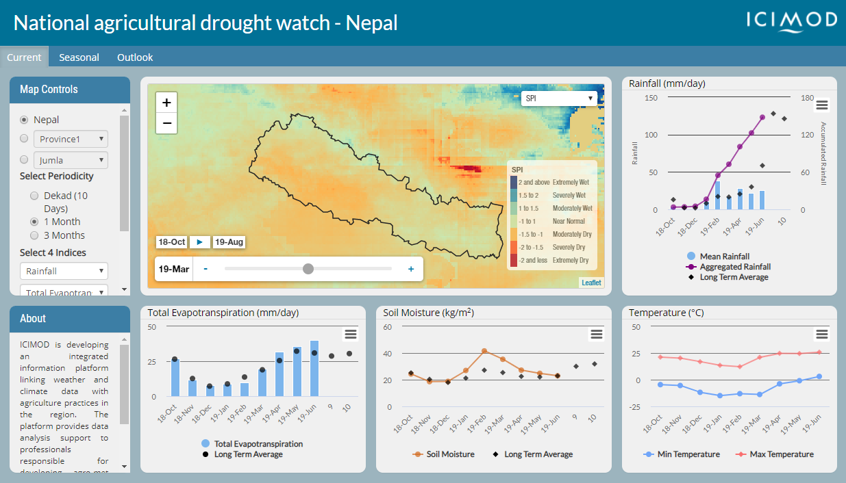 National Agricultural Drought Watch: Nepal